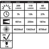 XPR-5568GX Eigensicheres Dual-Light ™ Winkelkopflampe INTRANT ,  200 Lumen ,  Gelb ,  Akku